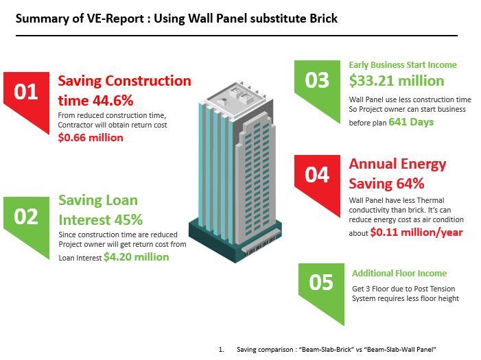 Beam Slab AAC Block vs Wall Panel