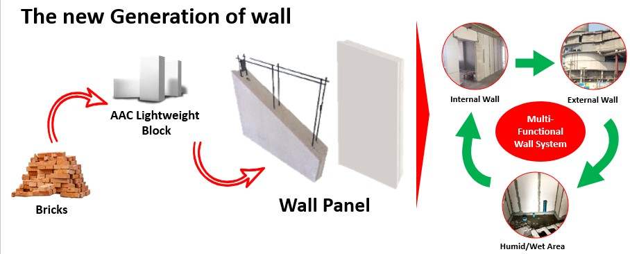 The new Generation of Wall panel