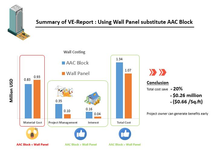 Using Wall Panel substitute AAC Block summary report - USD
