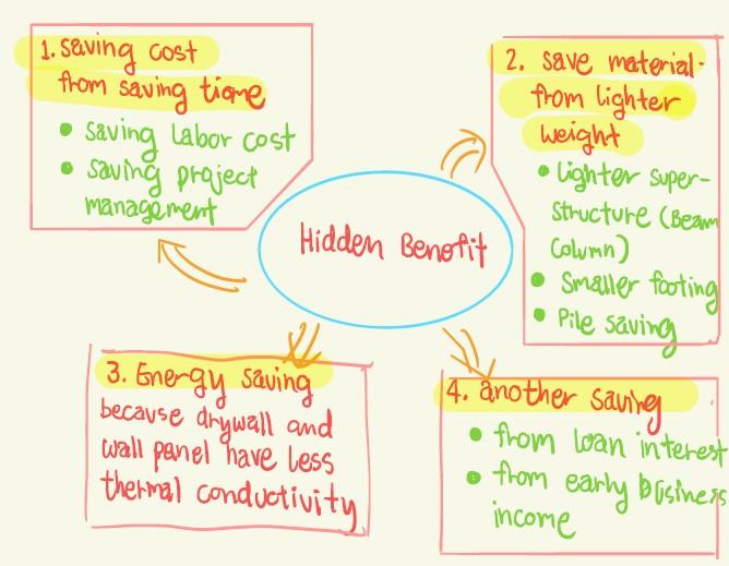 Wall Panel Benefits