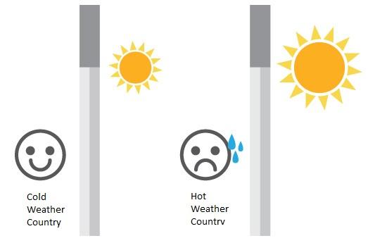 Modern house temperature