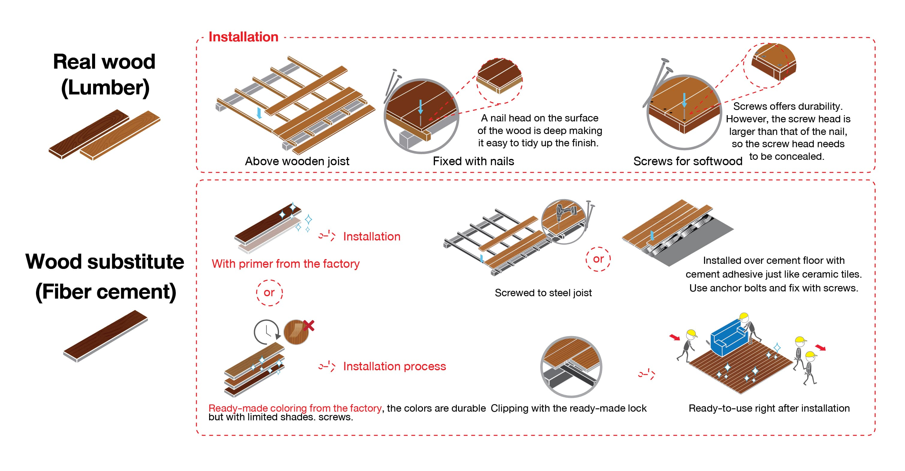 Difference between real wood and wood substitute decking installation