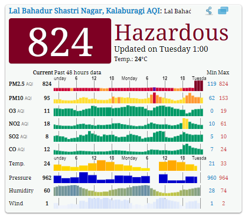 Air quality score today in India