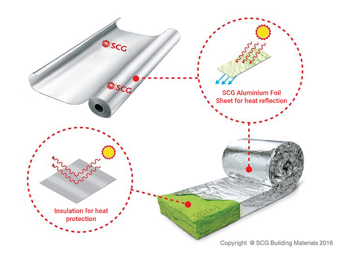 SCG Aluminium Foil Sheet for heat reflection and Insulation