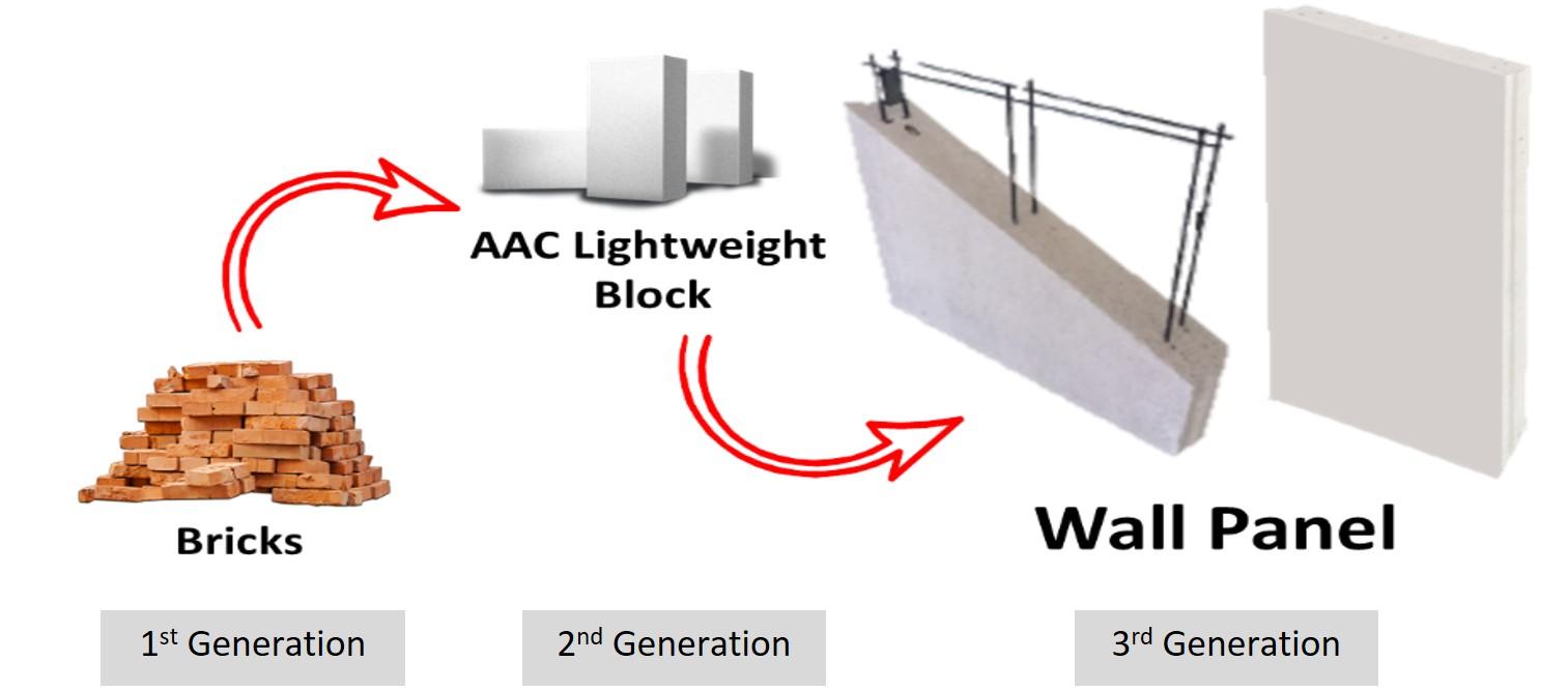 Building Wall revolution - Wall Generation