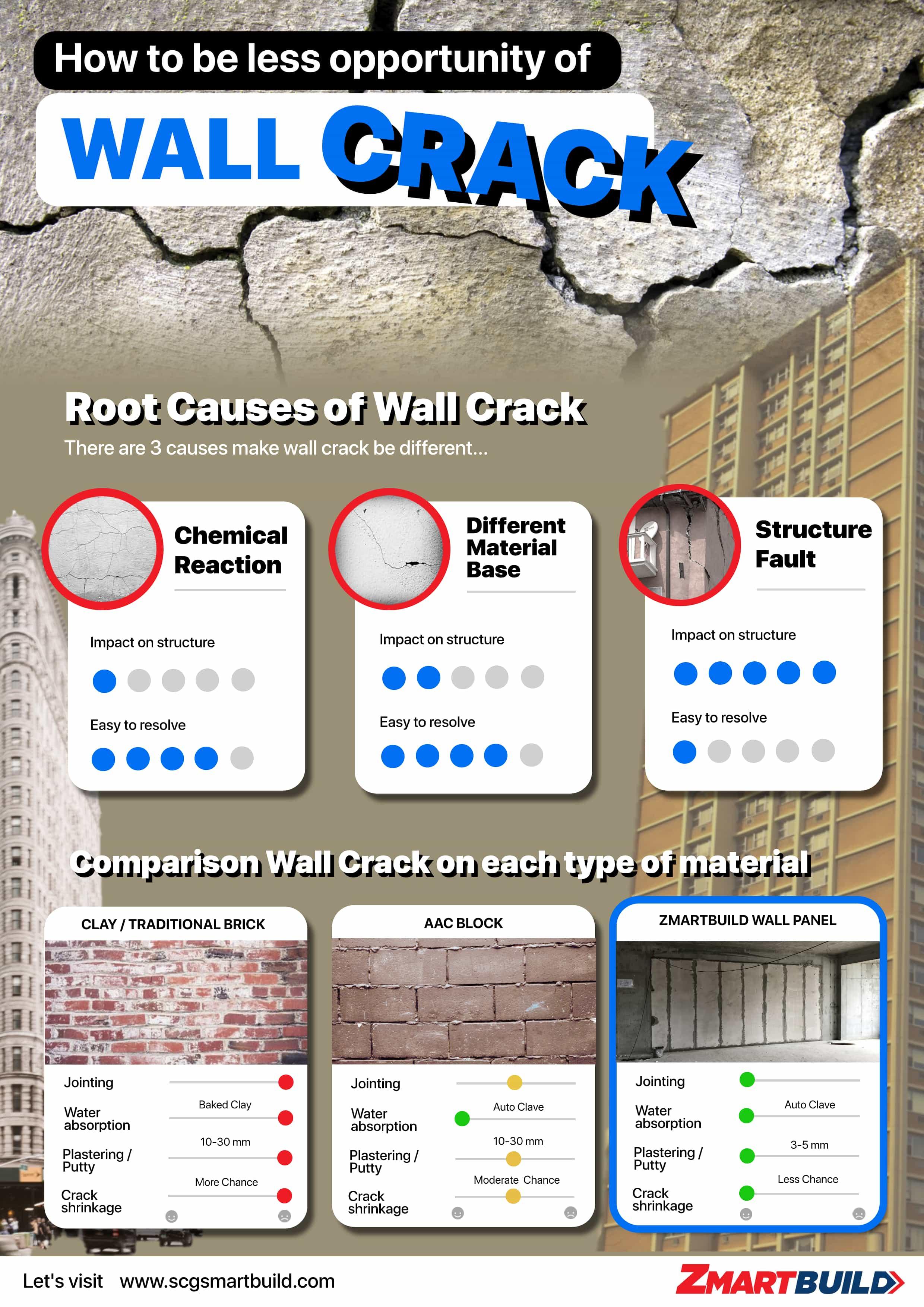 Wall Crack Problem Infographic by Zmartbuild