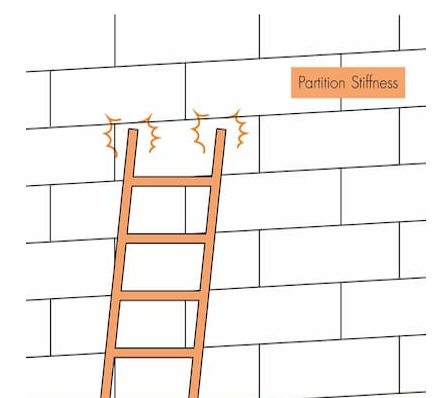 Wall Testing - Partition Stiffness