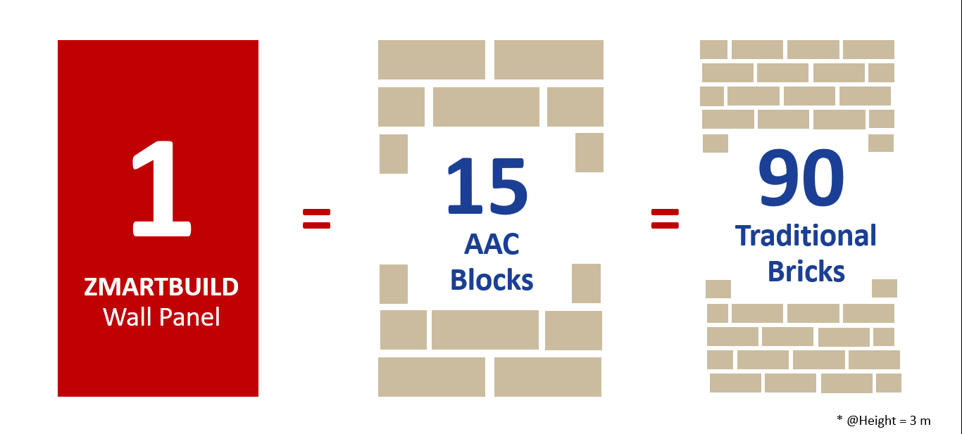 ZMARTBUILD Wall Panel - AAC Panel - Super Fast Wall